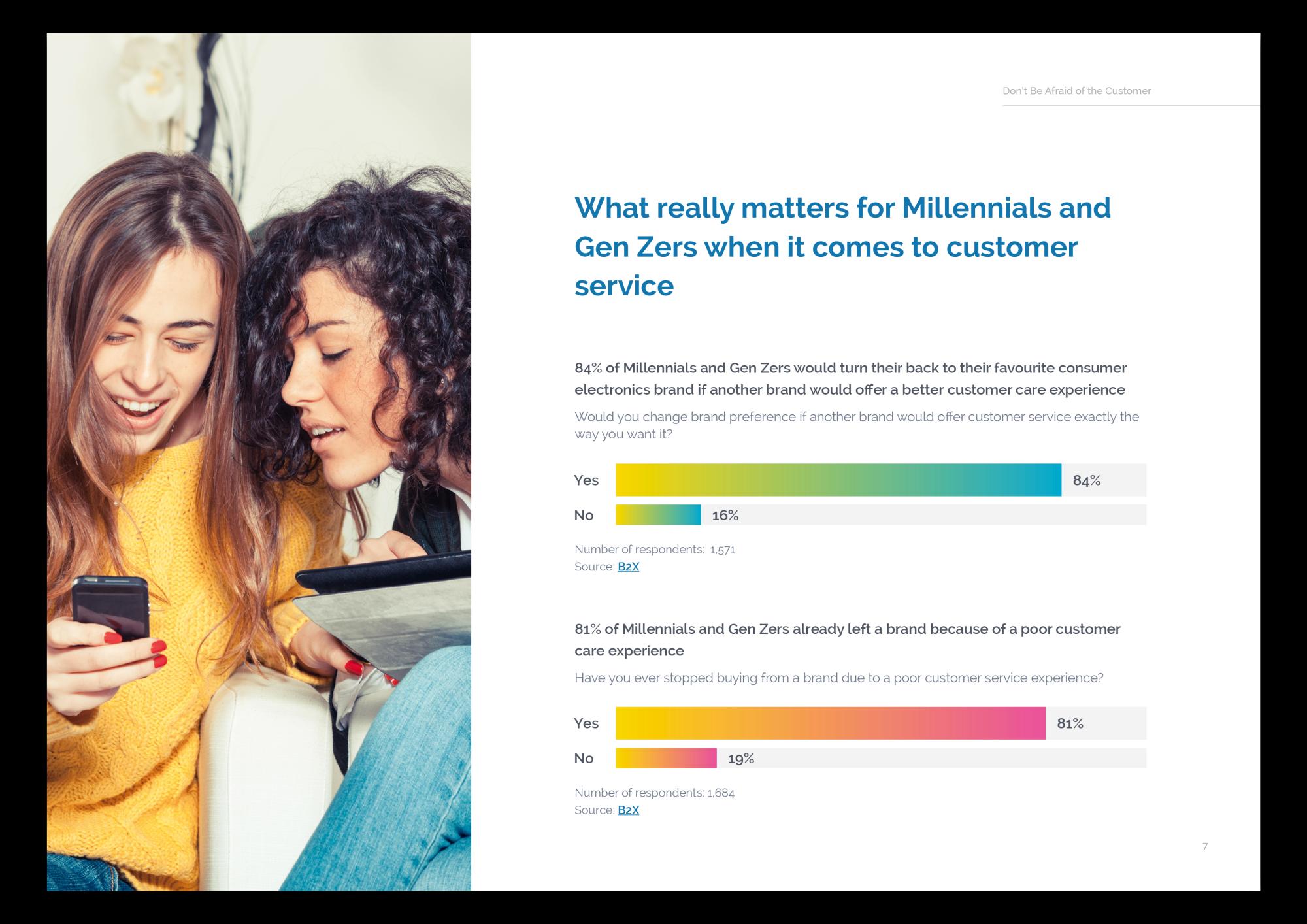 Servicing Millennials and Gen Z